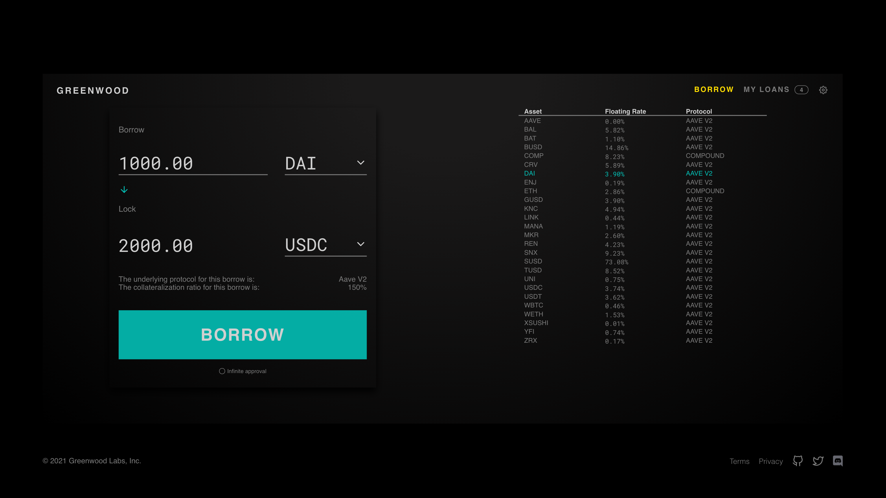 Greenwood V2 reduces the interest that crypto borrowers pay on their loans by automatically borrowing from the lending protocol with the lowest instantaneous APR.