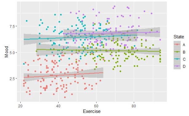 Using Mixed-Effects Models For Linear Regression - Towards