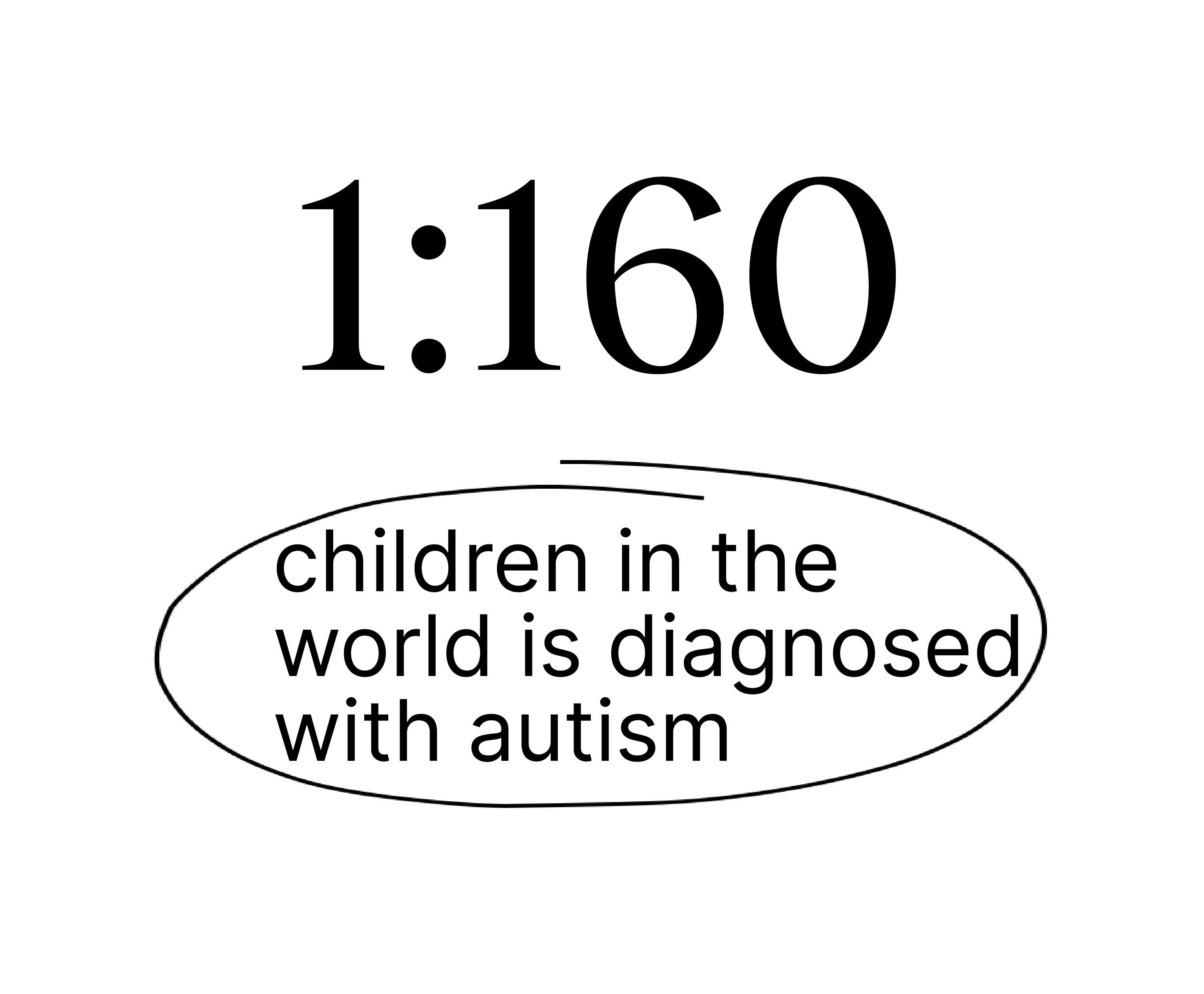 1:160 children in the world is diagnosed with autism.