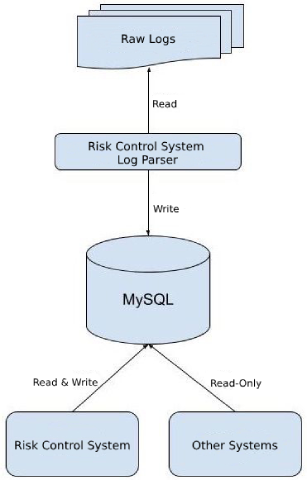 Figure 3: Data collection and processing in the risk control system