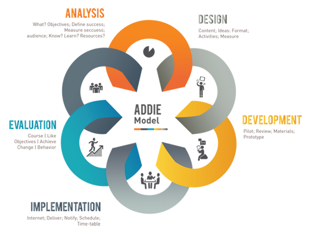 Overview Of The Addie Model In Instructional Design By Kloudlearn Medium