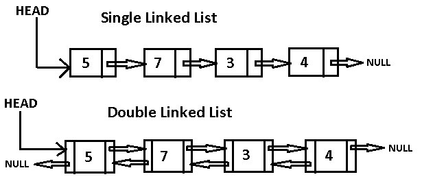 Data Structures In The Real World — Linked List - Journey Of