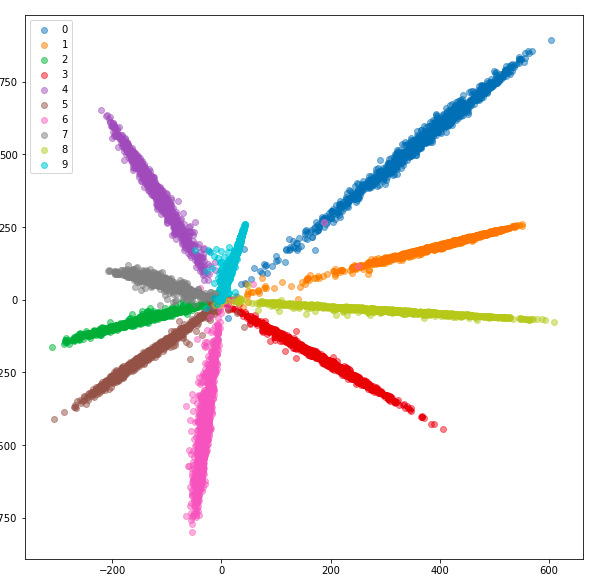 Neural Networks Intuitions: 9. Distance Metric Learning