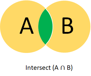 Intersect of two sets