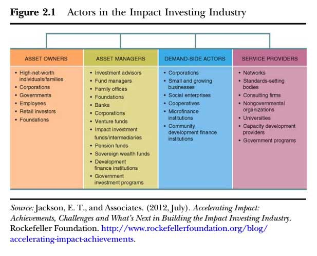 15 Companies Making a Difference With Impact Investing