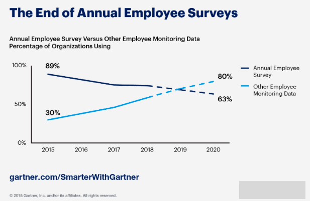gartner employee engagement strategy survey results