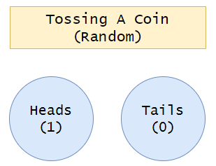 Figure 2: Randomly tossing a coin. | Bernoulli Distribution a Probability Tutorial with Python