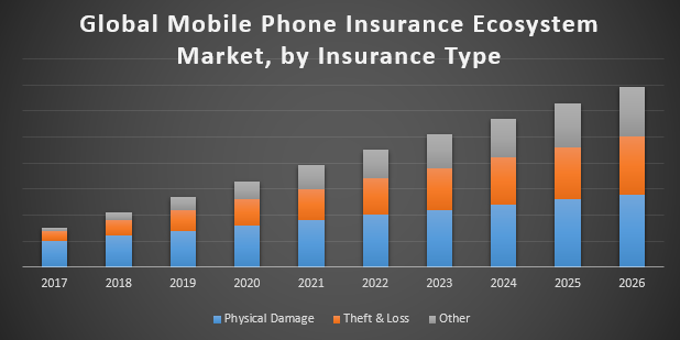 Global Mobile Phone Insurance Ecosystem Market Suraj