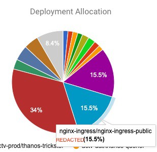 nginx ingress for public traffic accounts for 15% of cluster costs