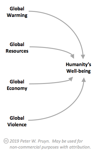 Causal diagram of four factors that impact humanity's well-being.