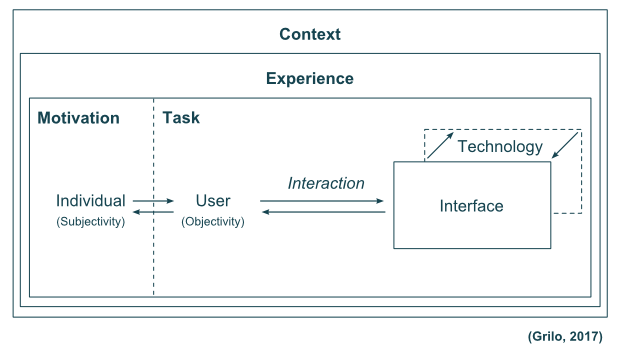Understanding Ux And Ui In Human Computer Interaction By Andre Grilo Medium