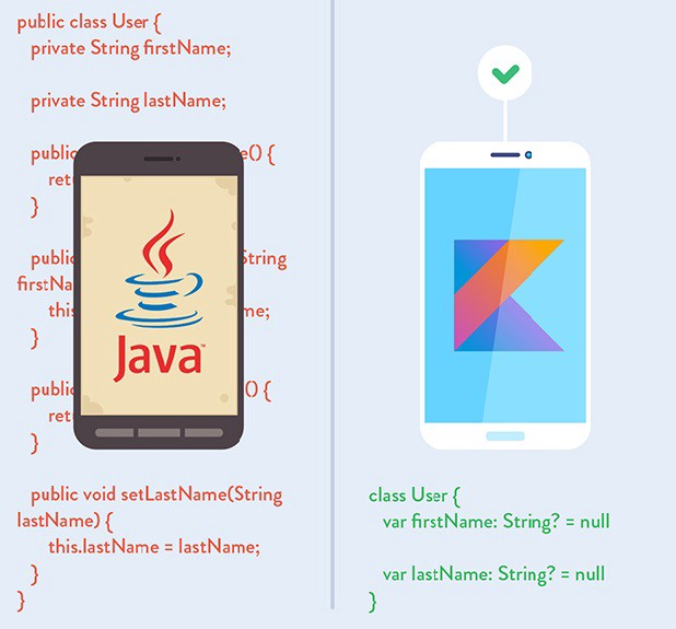 A Day With Kotlin Itnext
