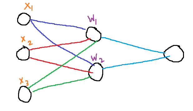 All the ways to initialize your neural network