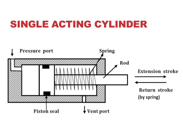 what are single acting \u0026 double acting hydraulic cylinders double acting cylinder symbol single cylinder sel engine diagram