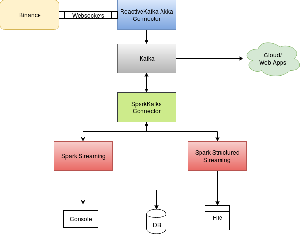 Spark Structured Streaming with Blockchain Streams