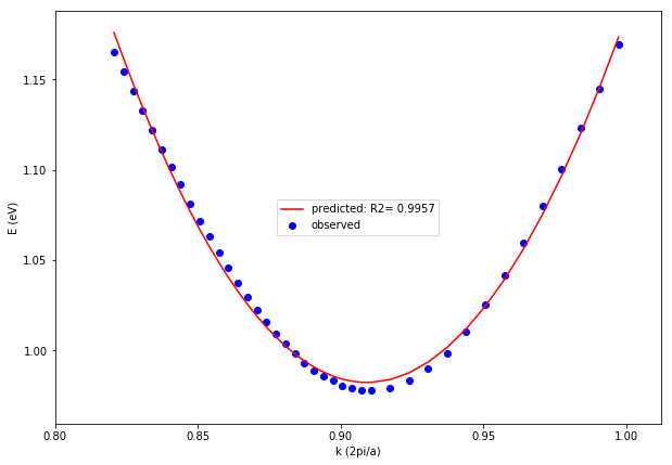 Linear Regression Analysis in Materials Sciences - Towards