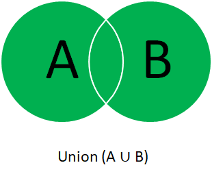 Union of two sets