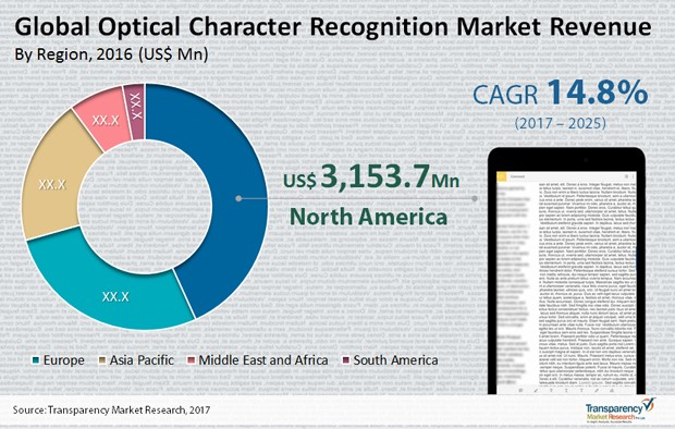 Global Optical Character Recognition Market - Sukant Khurana