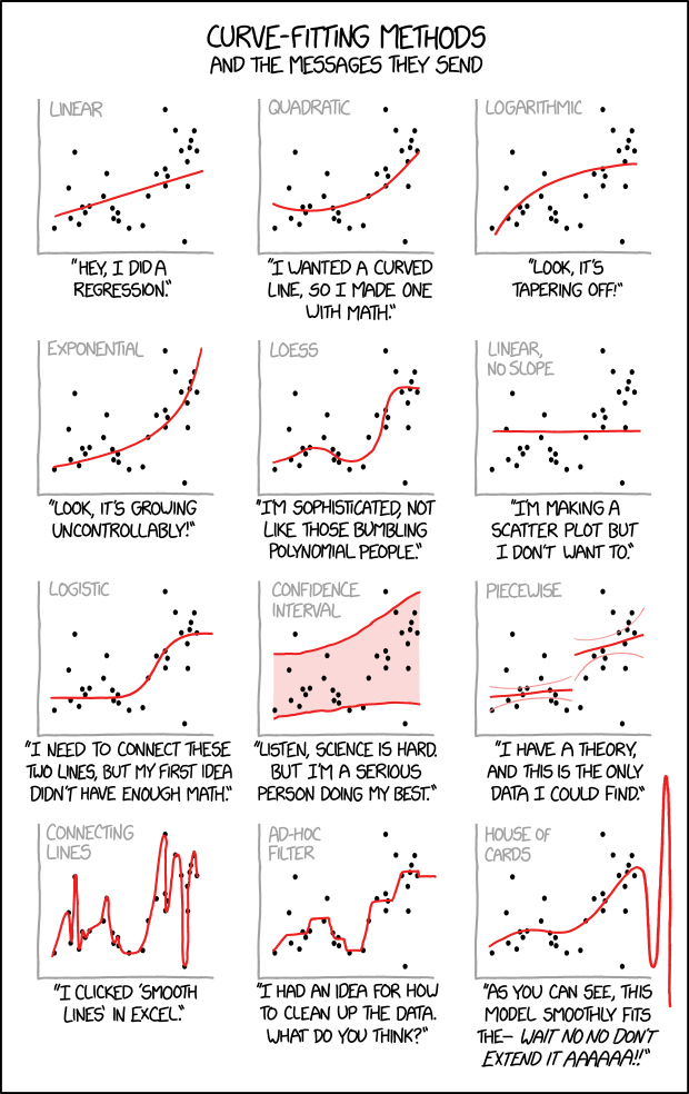 A compilation of comics explaining statistics, data science