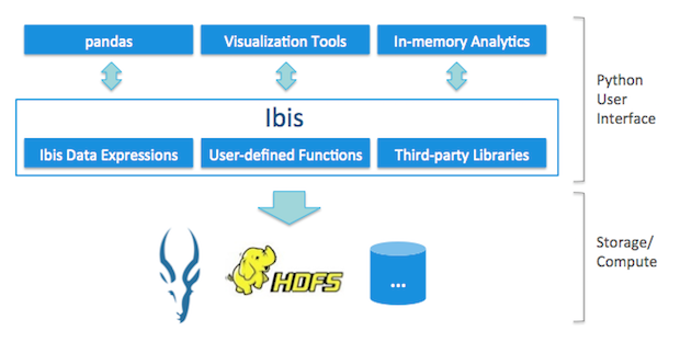Building predictive Model with Ibis, Impala and scikit-learn