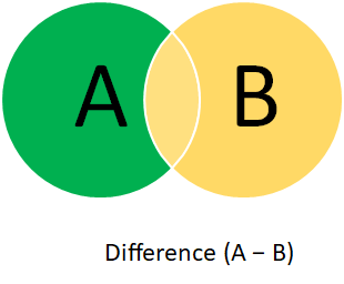 Difference of two sets. Set A — Set B