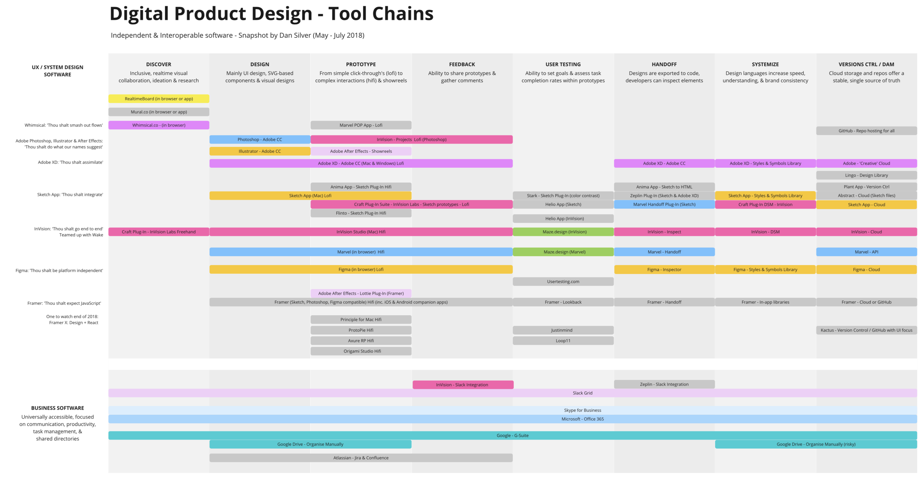 The Design Tools Dilemma - Prototypr