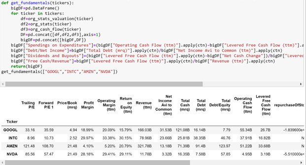 How to Automate the Extraction and Organization of Stock Data: Yahoo Finance API