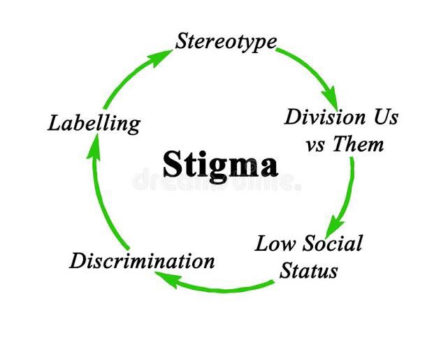 Social Stigma Related To Covid 19 Patients By Aseel Khan Medium