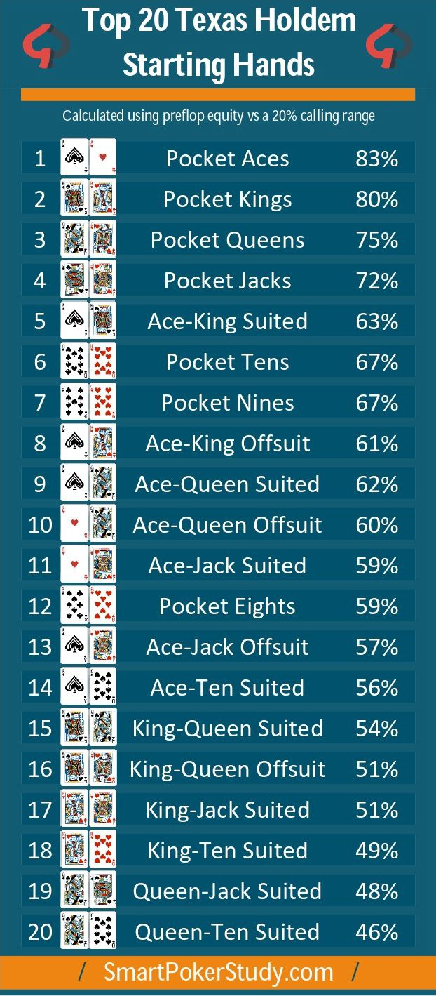Every Possible Hand In Texas Holdem By Luckyaccu Jan 2021 Medium