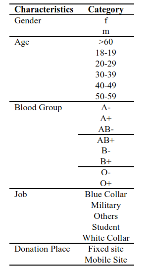 Fig 1. Demographic variables