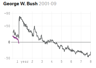 George W. Bush's approval rating spiked in September, 2001.