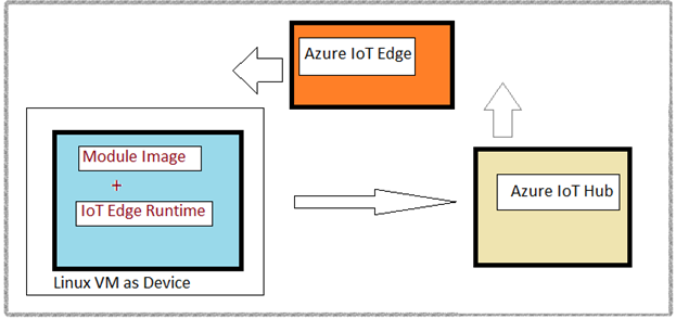 Using Azure IoT Edge to exchange real time data from devices