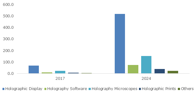 Hologram-based trends for 2019 - Becoming Human: Artificial