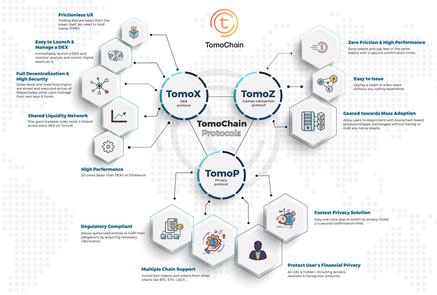 How TomoChain works BiKi