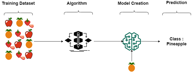 Machine Learning Algorithms — AI and Machine Learning