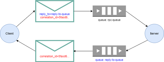 Scalable Microservice Architecture Using RabbitMQ RPC