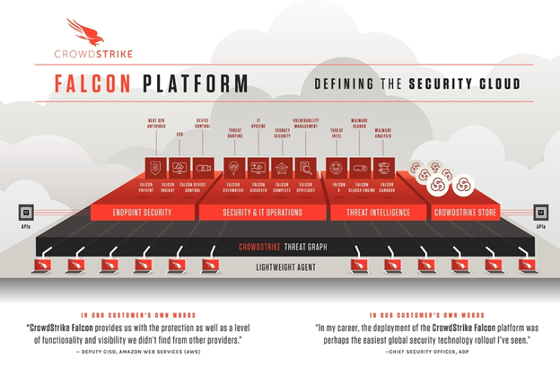 Crowdstrike S-1 Analysis — Rising Above the Crowd - Memory