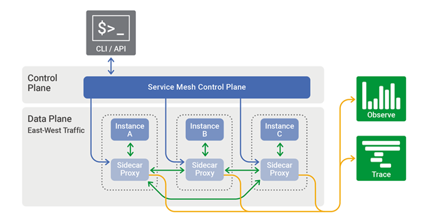 What is Service Mesh?—An Introduction to Envoy Proxy