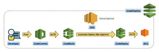 CI/CD- Logical and Practical Approach to Build Four Step pipeline on AWS