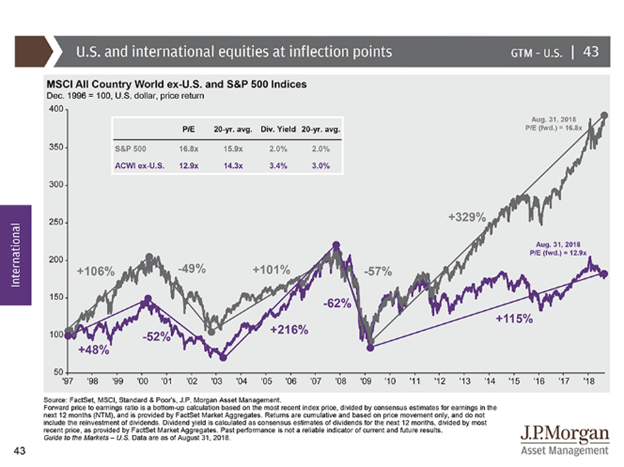 US and international equities at inflection points