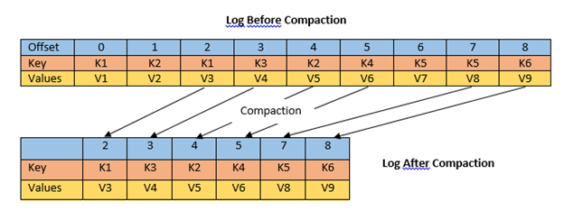 Introduction to Topic Log Compaction in Apache Kafka
