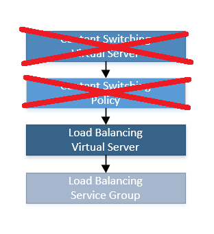 Microservice Routing using the NetScaler - Modern Stack - Medium