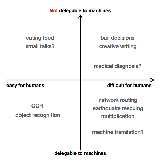 Human-centered Machine Learning: a Machine-in-the-loop Approach