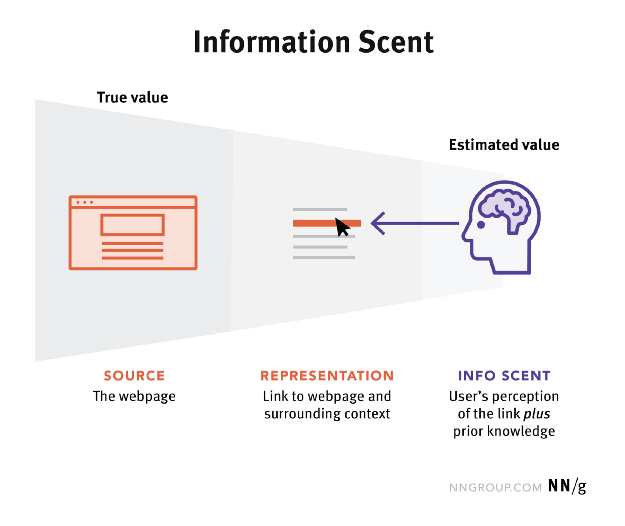 A great illustration of Information Scent fromNN Group