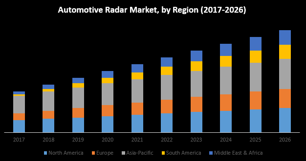 Automotive Radar Market - maximize data - Medium