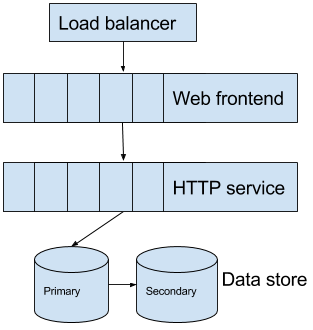 What Is A Distributed Systems Engineer By Matthew O Riordan Ably Serious Serverless Realtime Infrastructure Medium