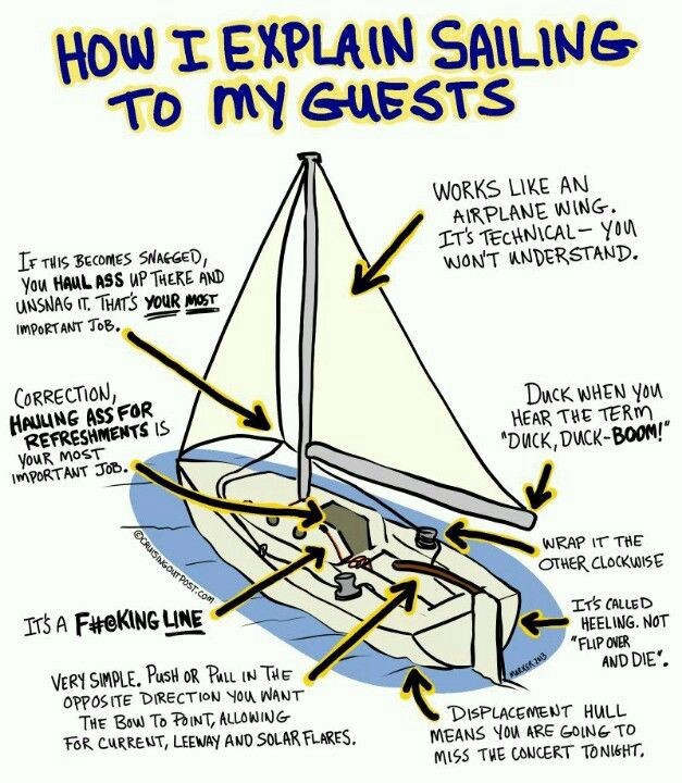 The Persistent Pragmatic: The Science of Sailing and Product