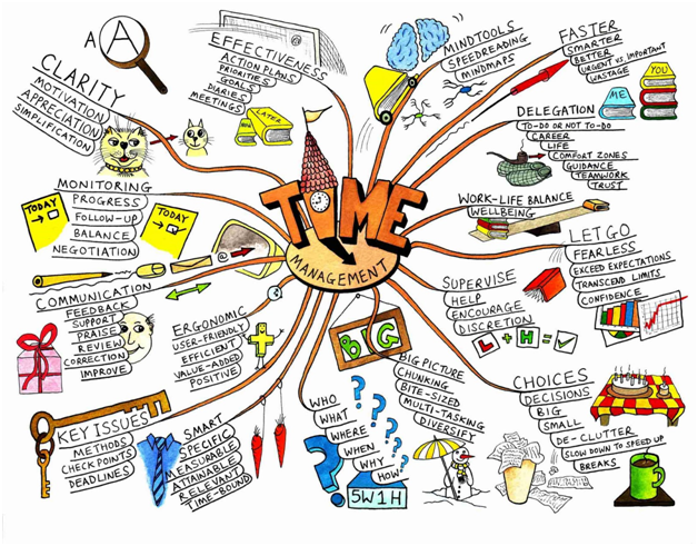Map 4 Life.Mind Maps A Tool That Makes Your Life Faster And More Efficient