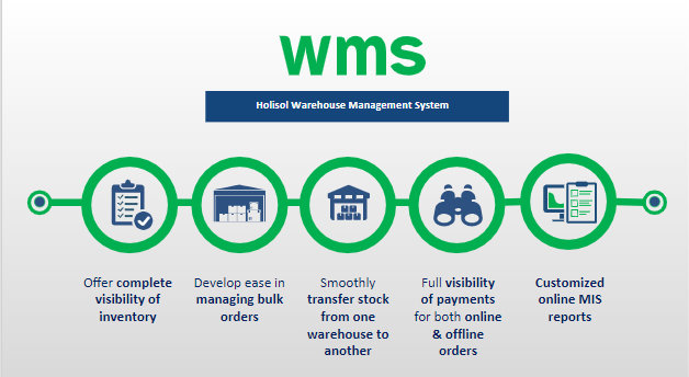 Warehouse Management System Dubai