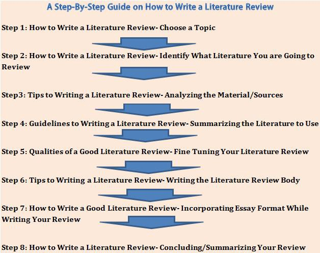 How to write review essay dissertation topics in psychology